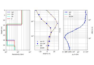 pygimli mplviewer — pyGIMLi - Geophysical Inversion and Modelling