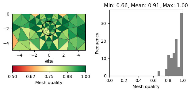 Quality of unstructured meshes — pyGIMLi - Geophysical
